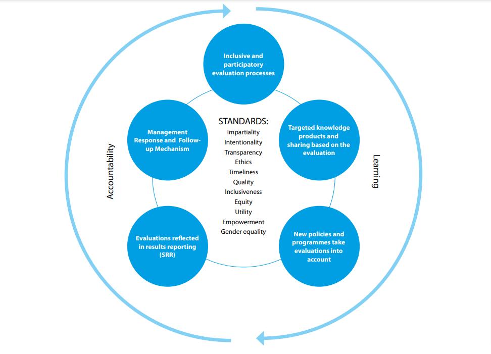 Graphic showing UNESCO's evaluation standards